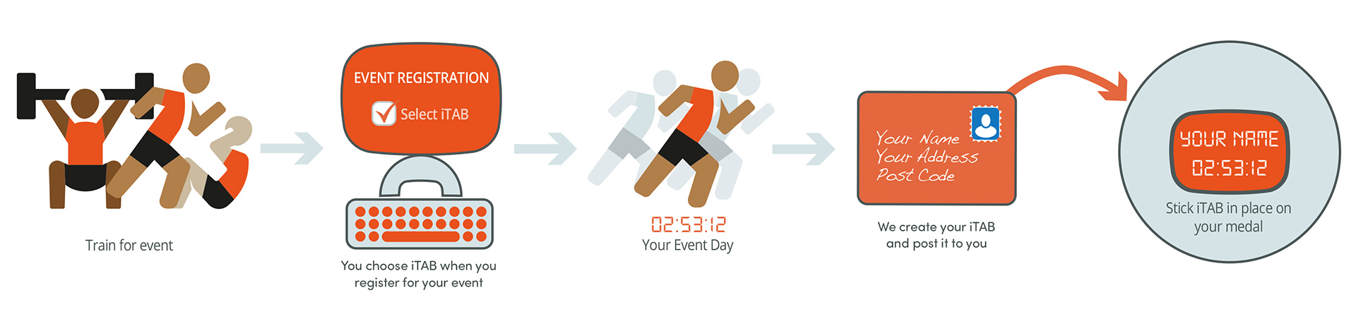 iTAB – Personalize your race medal with your name and finish time